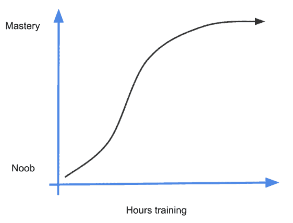 Capoeira training graph